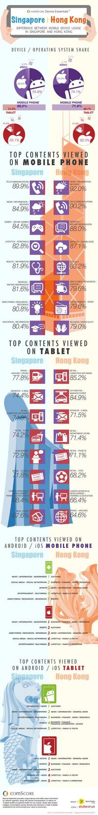 mobile device usage: singapore v/s hong kong